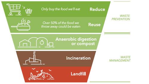 food-waste-pyramid